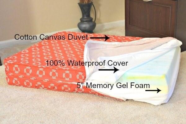 eluxurysupply's Orthopedic Dog Bed Showing the three layers.